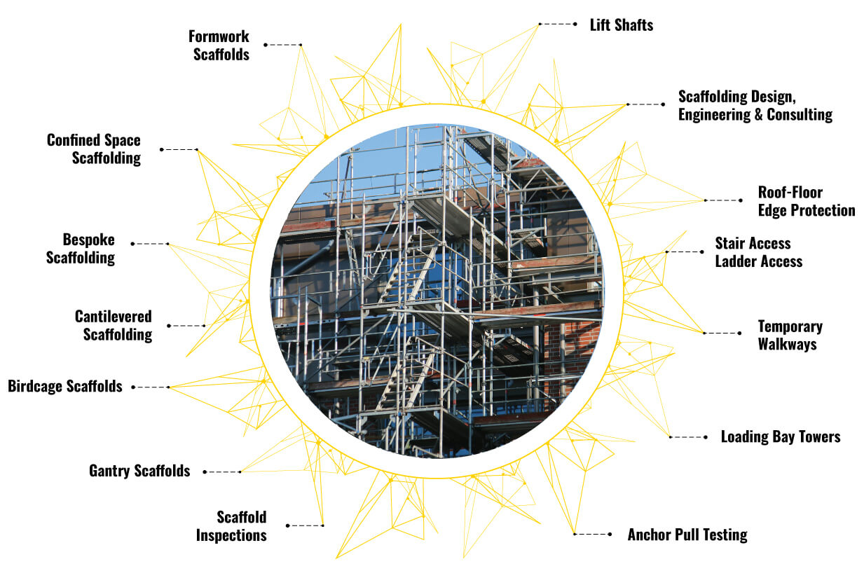 Scaffolding Solution in one place
